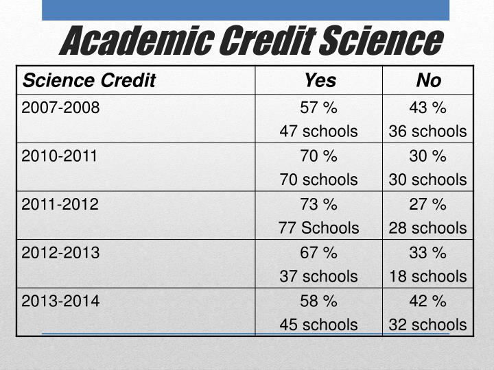 Academic Credit Science
