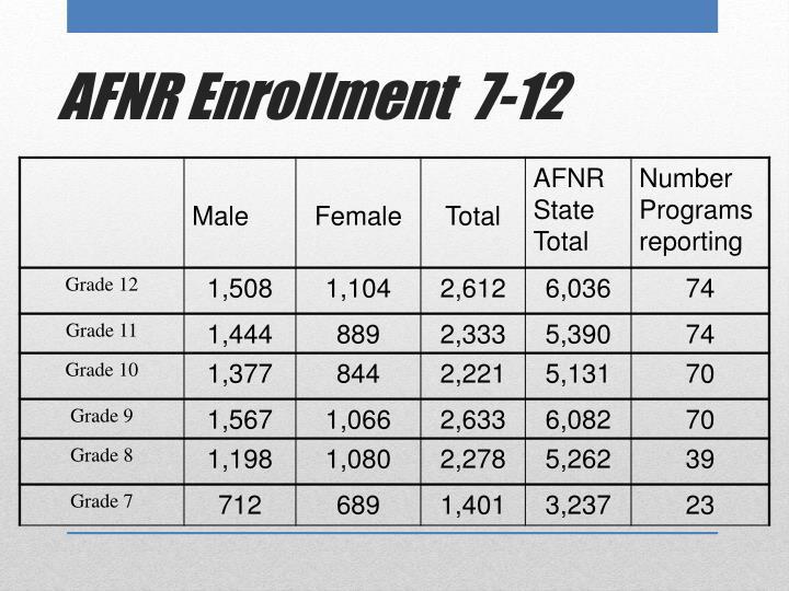 AFNR Enrollment  7-12