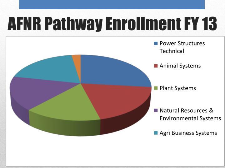 AFNR Pathway Enrollment FY 13