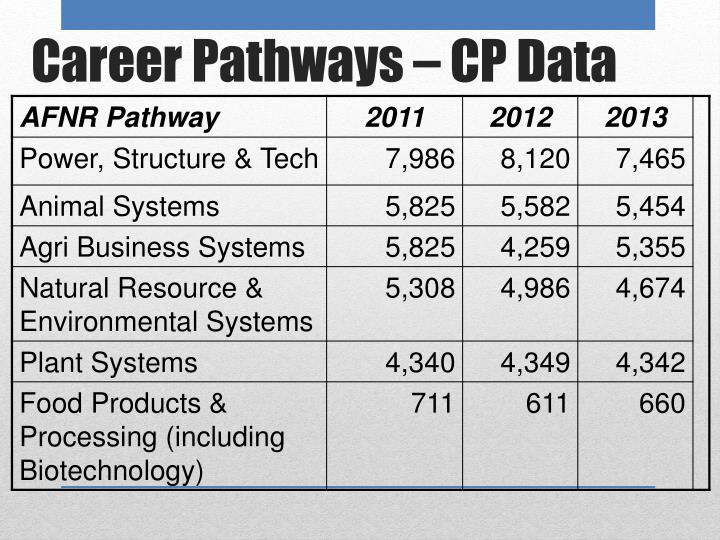 Career Pathways – CP Data