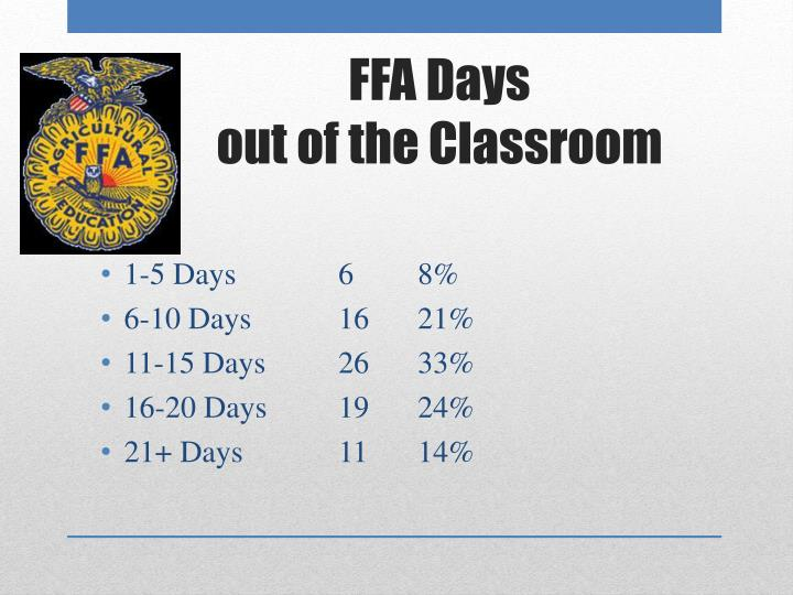 1-5 Days 68%