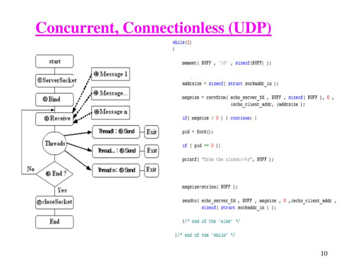 tcp iterative client and server application