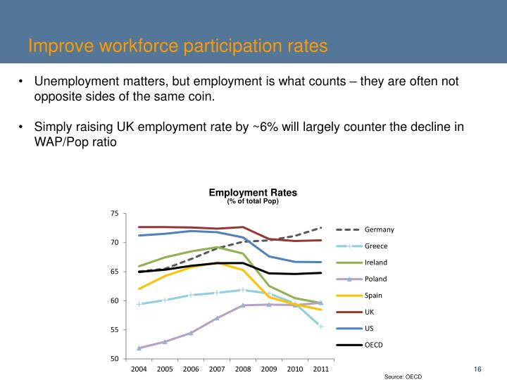 Improve workforce participation rates
