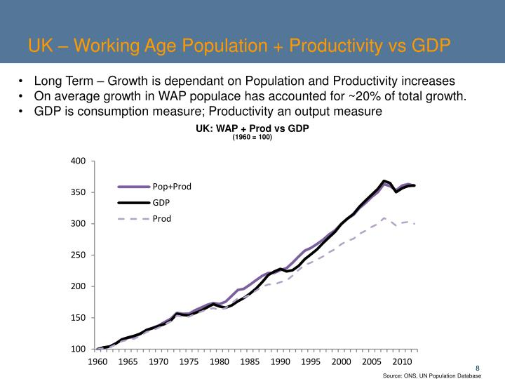 UK – Working Age Population + Productivity