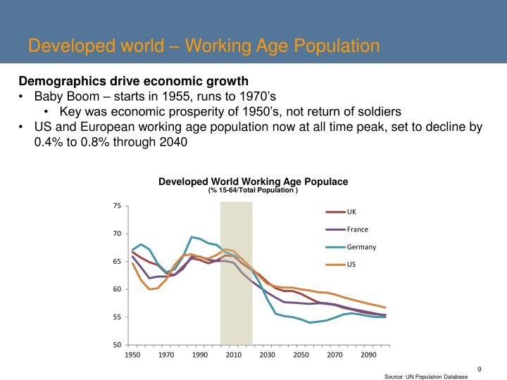 Developed world – Working Age Population