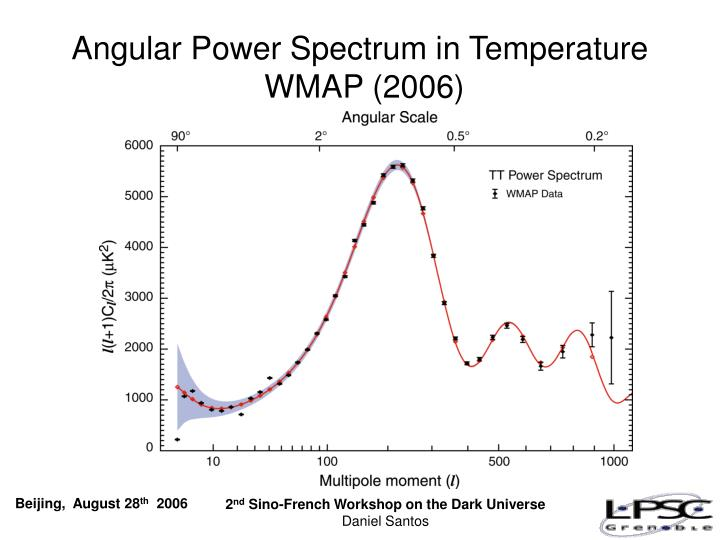 Angular Power Spectrum in Temperature