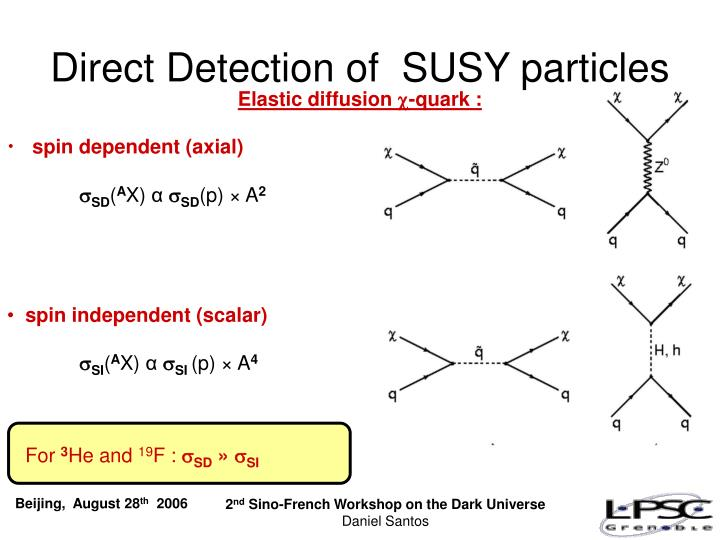 Direct Detection of