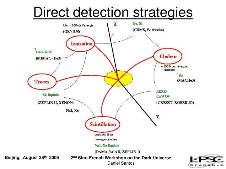 Direct detection strategies