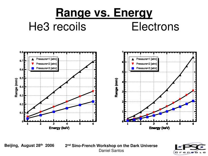Range vs. Energy