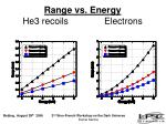 range vs energy he3 recoils electrons