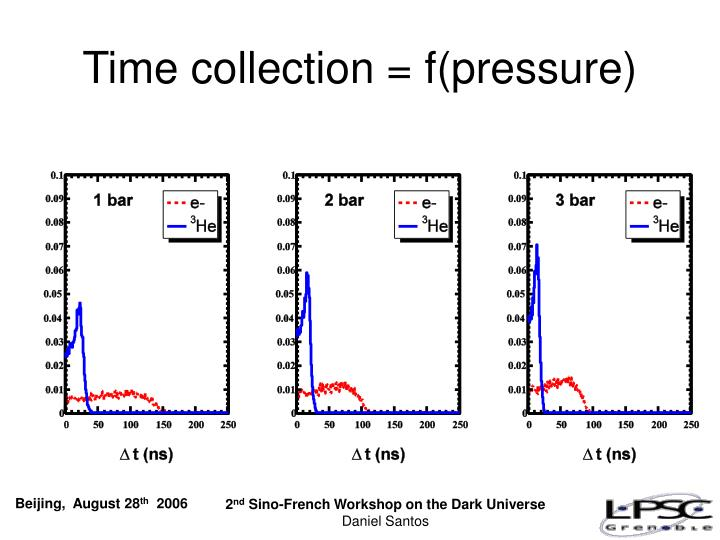Time collection = f(pressure)