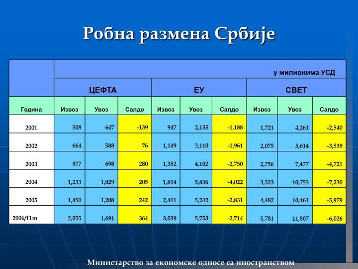 Робна размена Србије