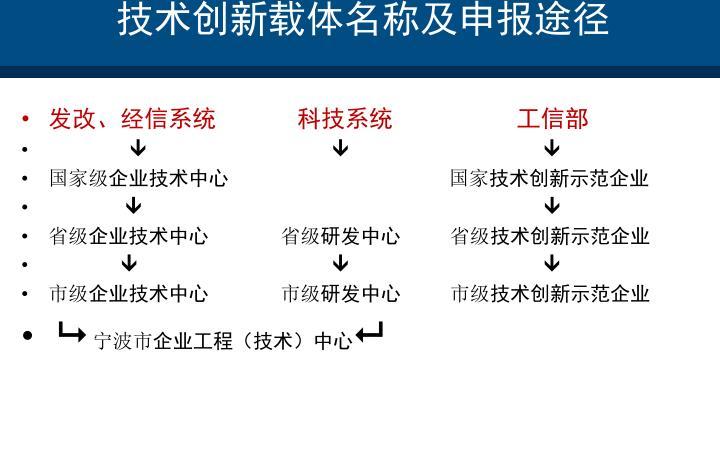 技术创新载体名称及申报途径