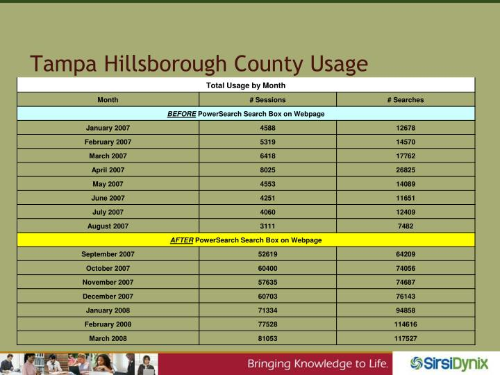 Tampa Hillsborough County Usage
