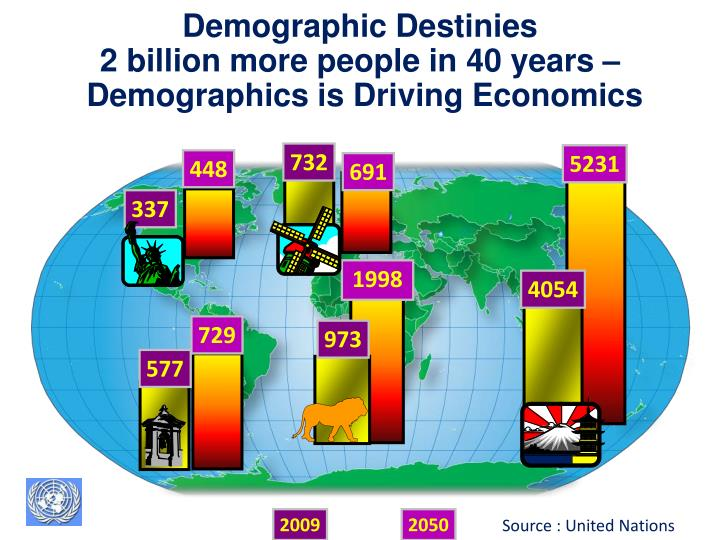 Demographic Destinies