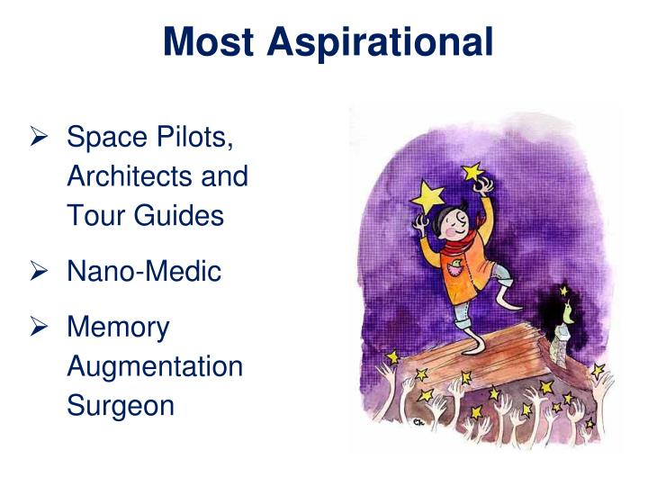 Most Aspirational