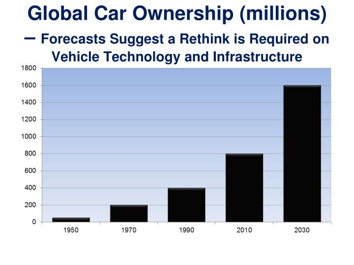 Global Car Ownership (millions) –