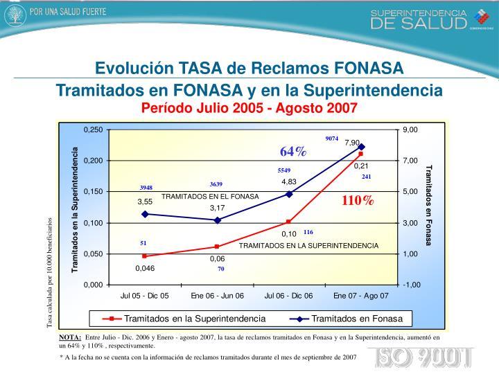 Evolución TASA de Reclamos FONASA