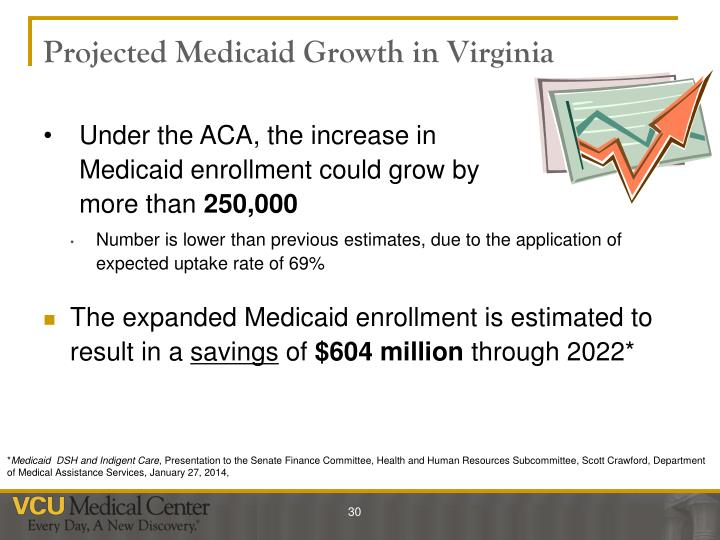 Projected Medicaid Growth in Virginia