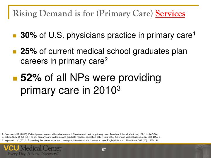 Rising Demand is for (Primary Care)