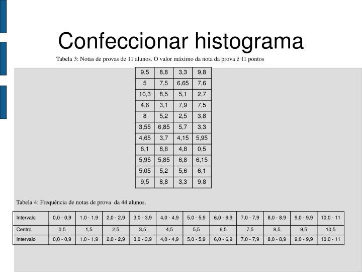 Confeccionar histograma