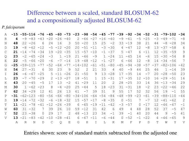 Difference between a scaled, standard BLOSUM-62