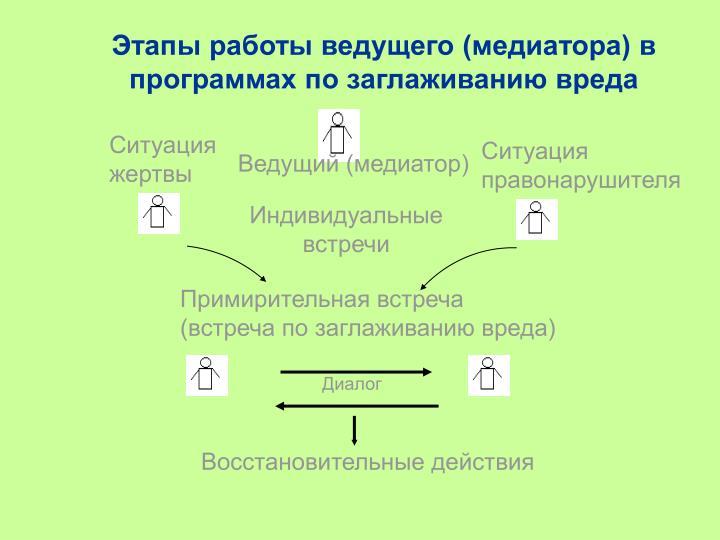 Этапы работы ведущего (медиатора) в программах по заглаживанию вреда
