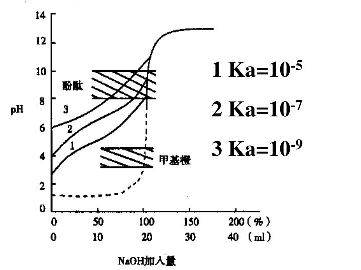 1 Ka=10