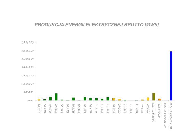PRODUKCJA ENERGII ELEKTRYCZNEJ BRUTTO [GWh]