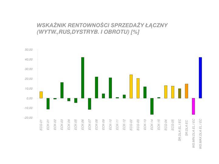 WSKAŹNIK RENTOWNOŚCI SPRZEDAŻY ŁĄCZNY (WYTW.,RUS,DYSTRYB. I OBROTU) [%]