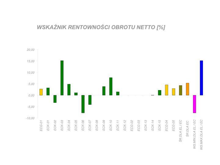 WSKAŹNIK RENTOWNOŚCI OBROTU NETTO [%]