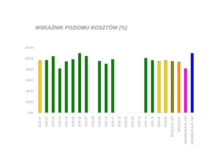 WSKAŹNIK POZIOMU KOSZTÓW [%]