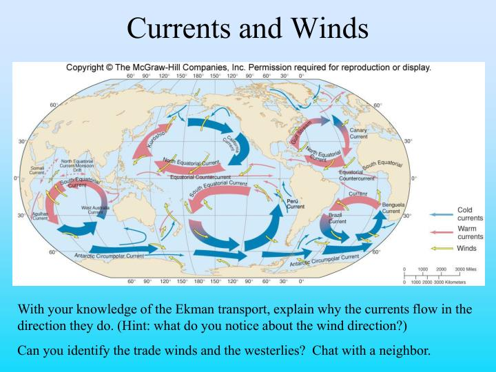 Currents and Winds