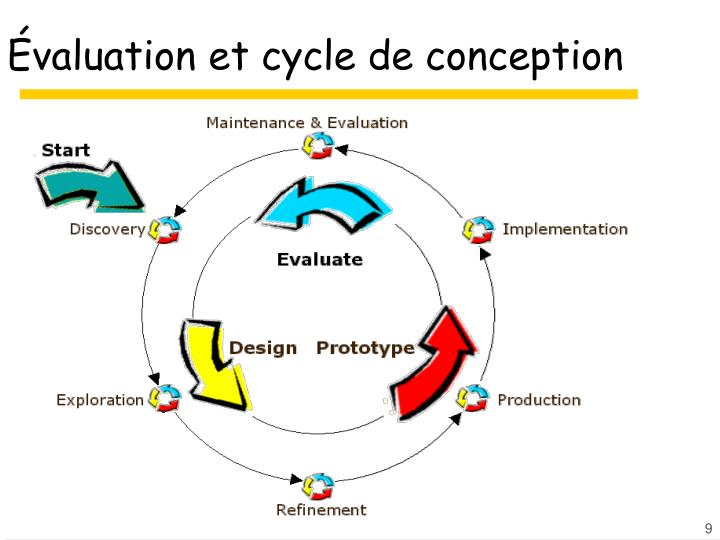 Évaluation et cycle de conception