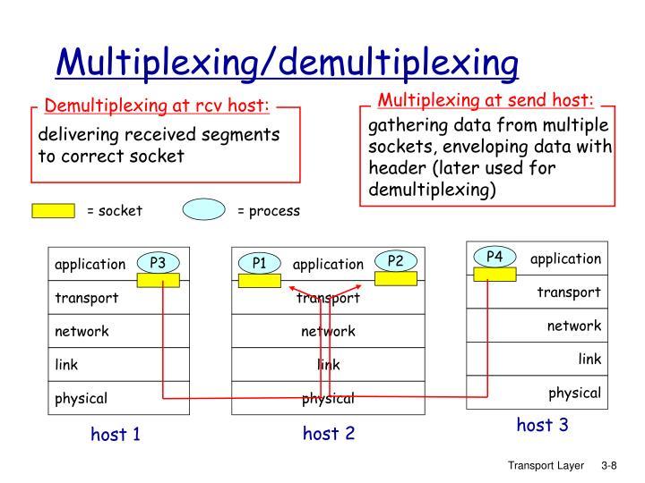 Multiplexing at send host: