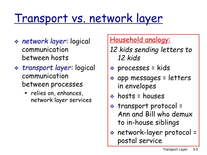network layer: