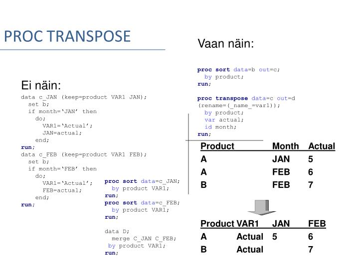 PROC TRANSPOSE
