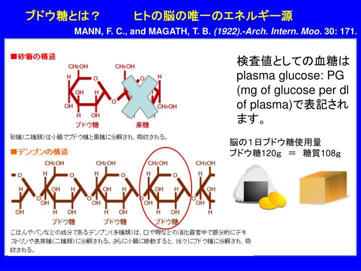ブドウ糖とは?    ヒトの脳の唯一のエネルギー源