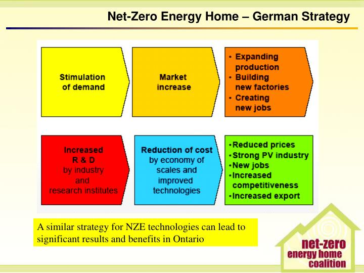 Ppt the net zero energy home powering canadian homes for Net zero canada