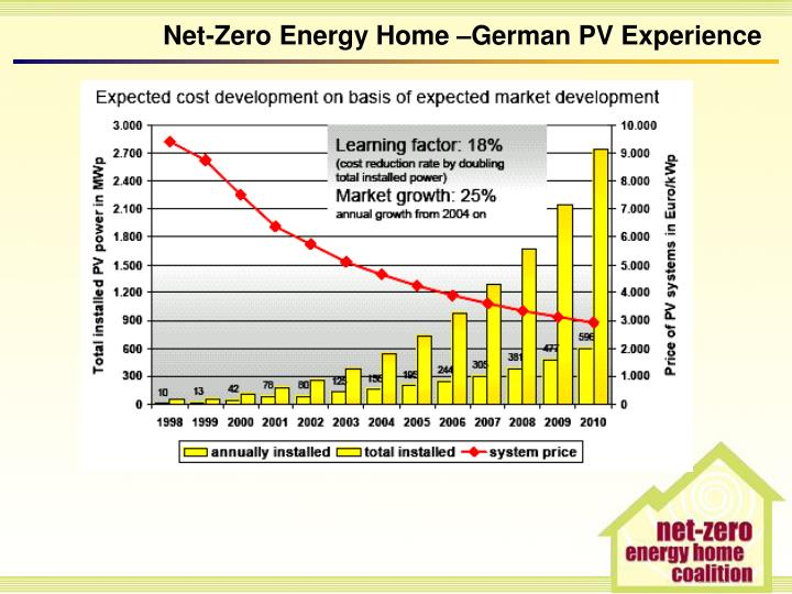 Ppt The Net Zero Energy Home Powering Canadian Homes