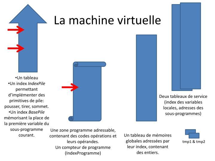 La machine virtuelle