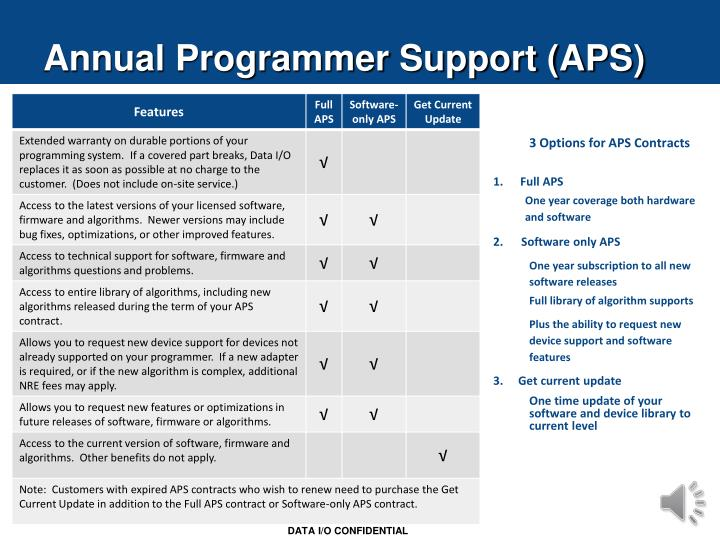 Annual Programmer Support (APS)