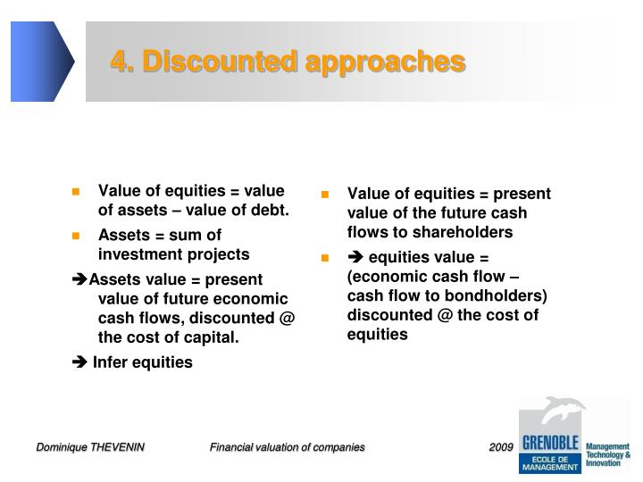 Value of equities = value of assets – value of debt.