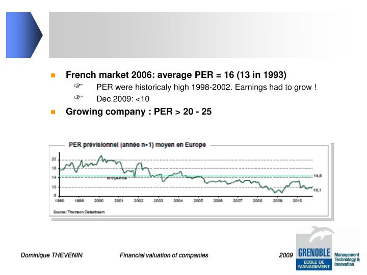 French market 2006: average PER = 16 (13 in 1993)