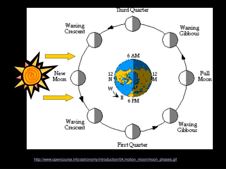 http://www.opencourse.info/astronomy/introduction/04.motion_moon/moon_phases.gif