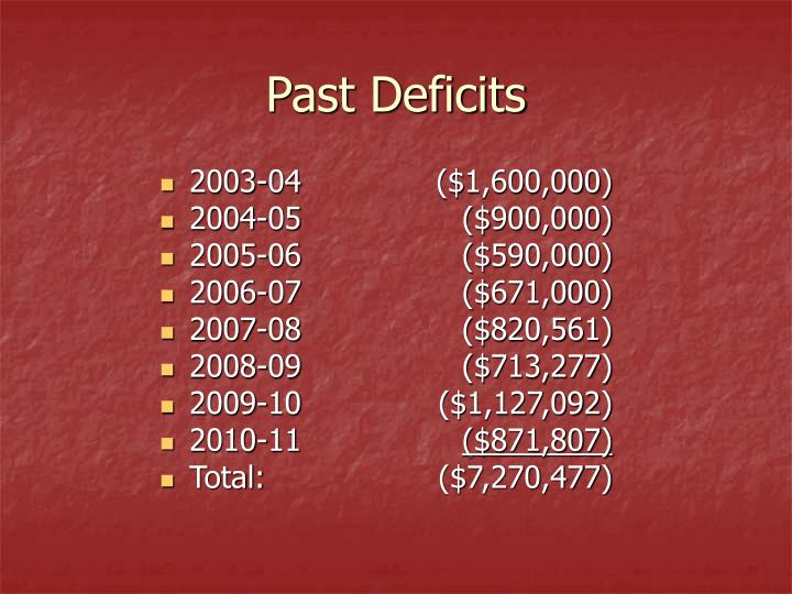 Past Deficits