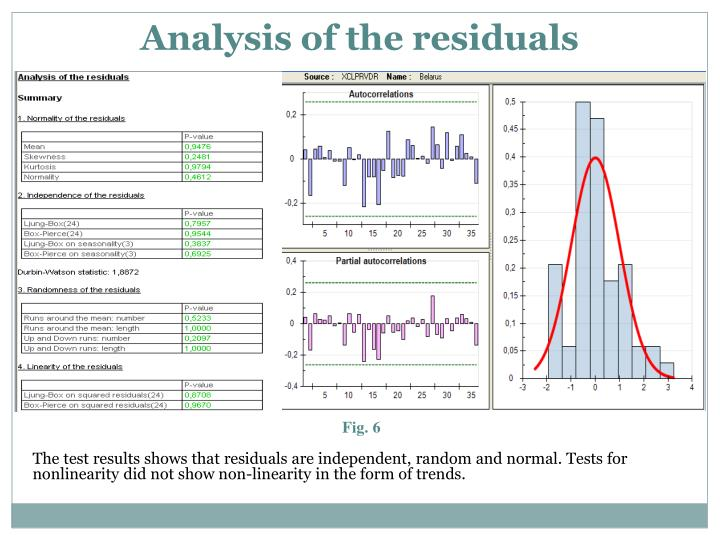 Analysis of the residuals