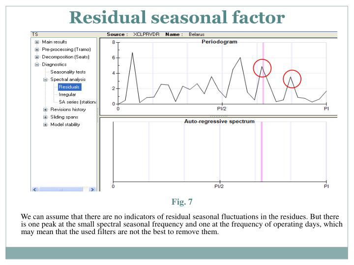 Residual seasonal factor
