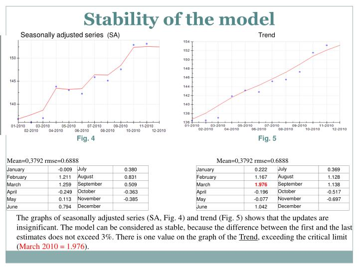 Stability of the model