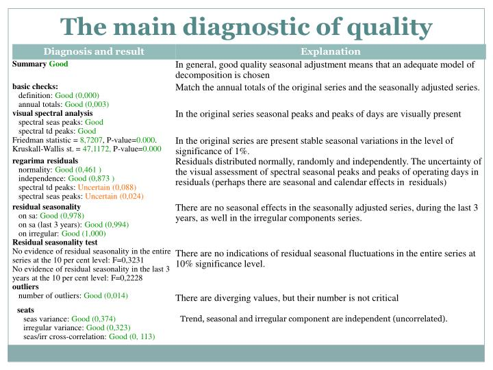 The main diagnostic of quality